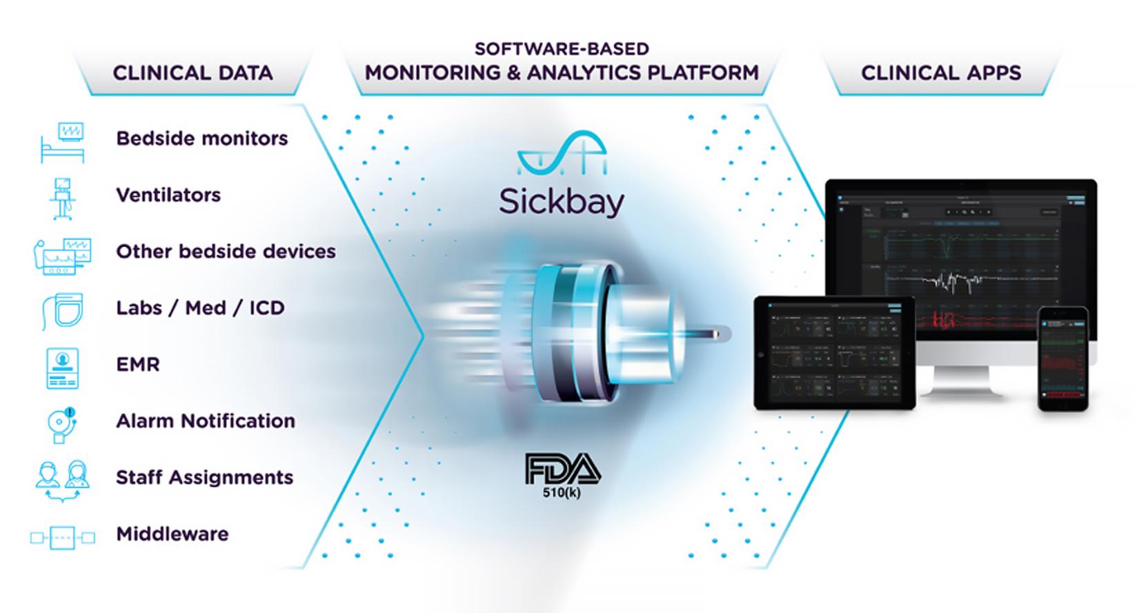 Sickbay Precision Medicine Platform for Critical Care 深度学习
