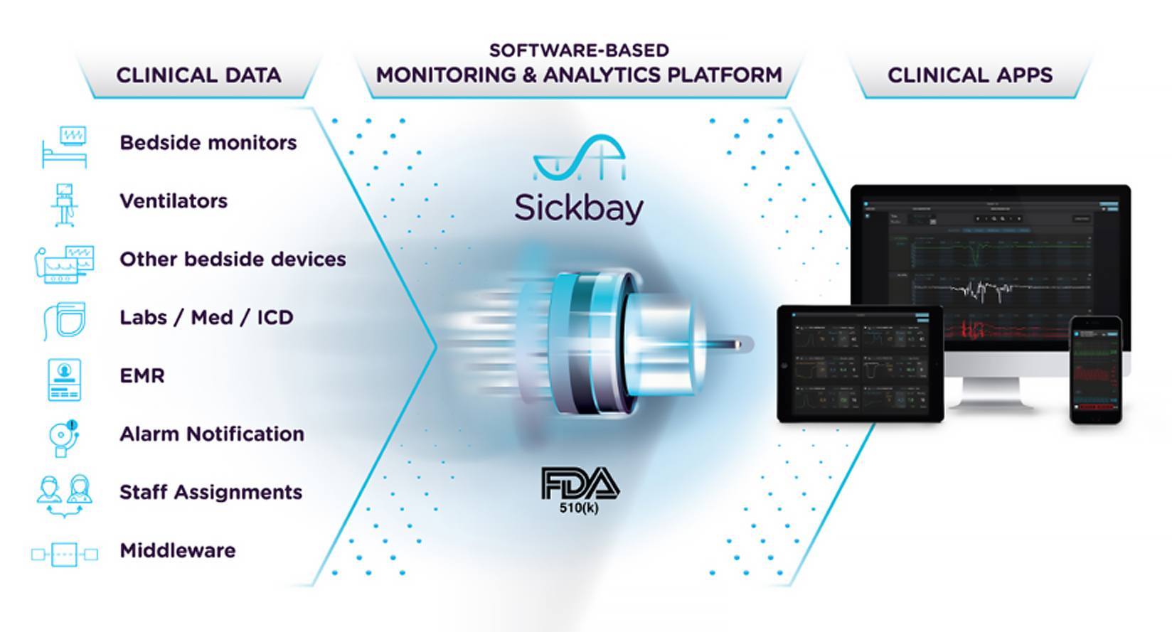 Sickbay Precision Medicine Platform for Critical Care deep learning