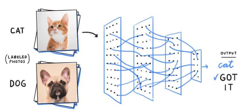 類神經網路的每一層都會將輸入資料加以分析以產生輸出