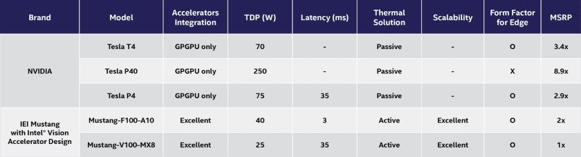 IEI Mustang F-100-A10 和 V100-MX8 的功耗比替代产品要低得多