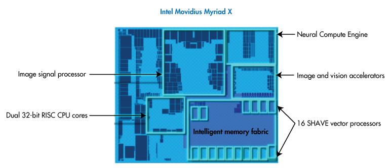Myriad™ X VPU 包含高吞吐量图像信号处理管道