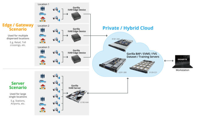 A video analytics infrastructure spanning from edge to cloud. (Source: Gigabyte)