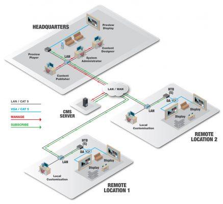 ONELAN 為數位招牌提供可擴充性與敏捷度。