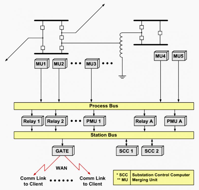 变电站依赖于一系列模数转换和通信系统。