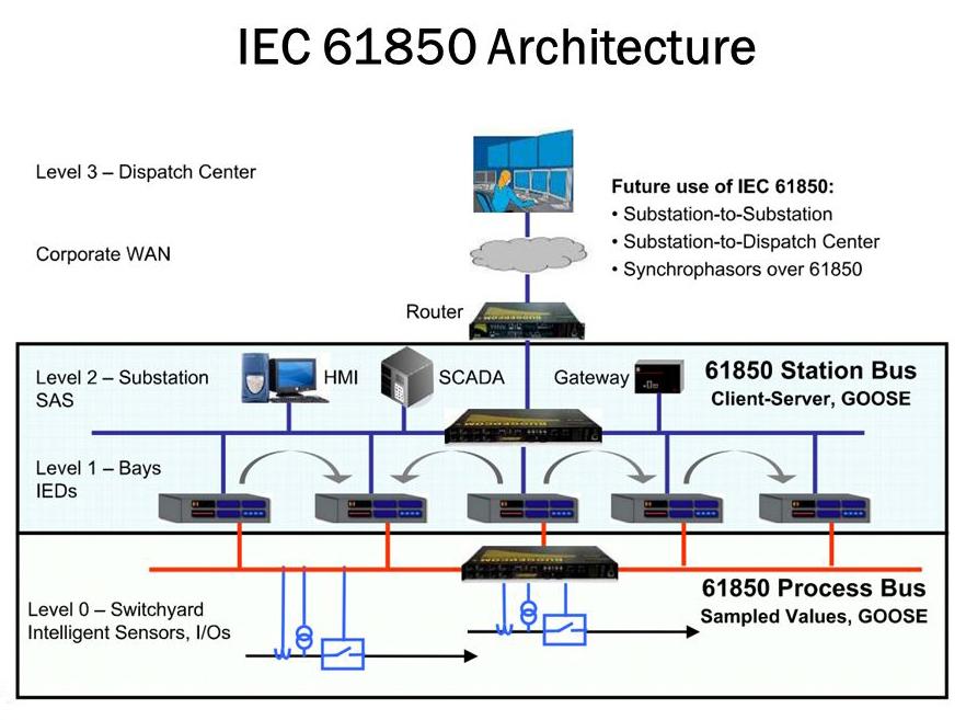 IEC 61850 網路為變電所提供低延遲、企業相容的通訊。