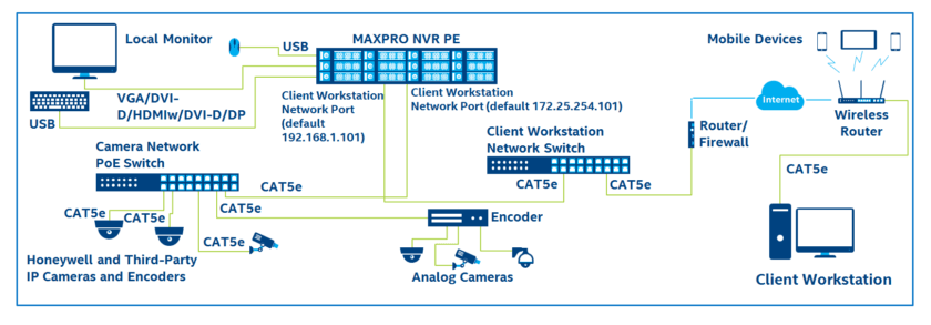 MAXPRO supports simultaneous recording, live monitoring, and search and system management