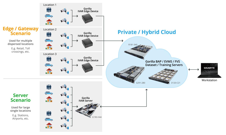 自邊緣橫跨至雲端的視訊分析基礎結構。(來源:技嘉科技)