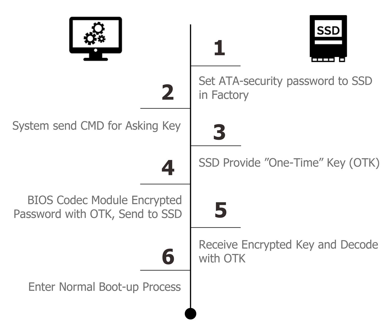 ATA 安全密碼為安全的開機程序提供基礎。ATA 安全密碼為安全的開機程序提供基礎。(來源:Innodisk)