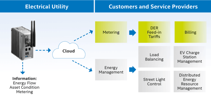 Utilities benefit from smart grid technology without replacing legacy equipment