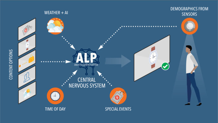 The Analytics Learning Platform gathers data for analytics and business intelligence