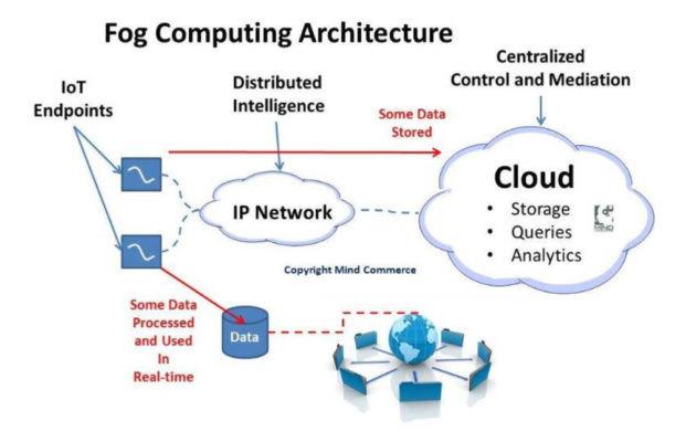 分布式物联网数据处理有助于降低成本并提高可靠性。(资料来源:加泰罗尼亚开放大学)