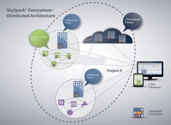 SkySpark Arcbeam 通訊協定可讓網域專家在物聯網架構中叢集或發佈分析。(資料來源:SkyFoundry)