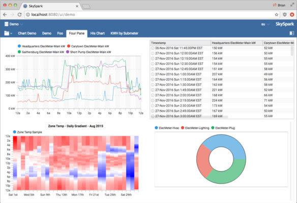 SkySpark 的 Folio 時間序列資料庫中的資料顯示在可由使用者設定的視覺化儀表板中。(資料來源:SkyFoundry)