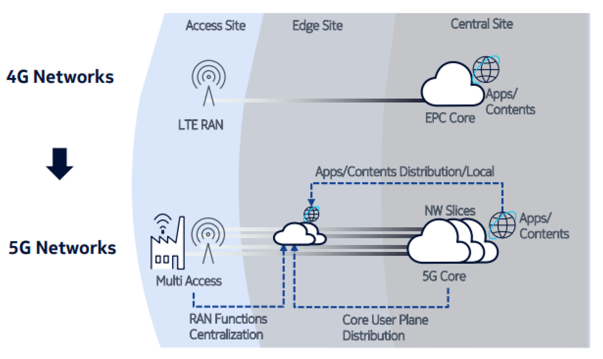 5G networks require Primary Authentication. (Source: 5G Americas)