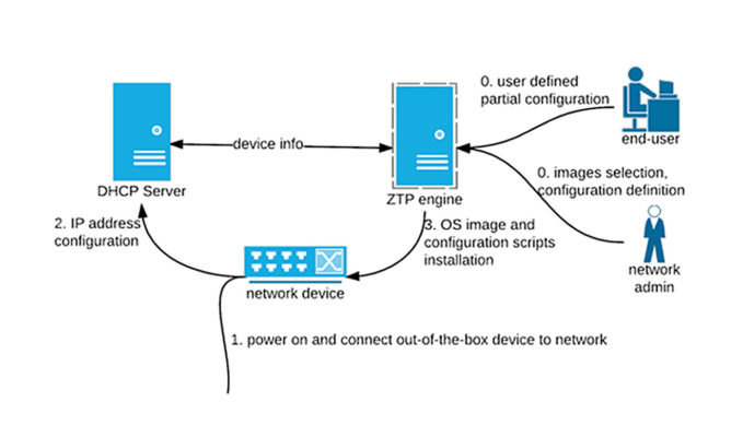 零接觸佈建功能會在連線裝置加入網路時進行身分驗證。(資料來源:Semantic Scholar)
