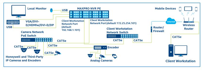 MAXPRO 支援同步錄製、即時監控,以及搜尋和系統管理