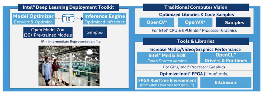 The Intel® OpenVINO™ Toolkit enables rapid development and deployment of deep-learning algorithms across a heterogeneous mix of processors. (Source: Intel®)