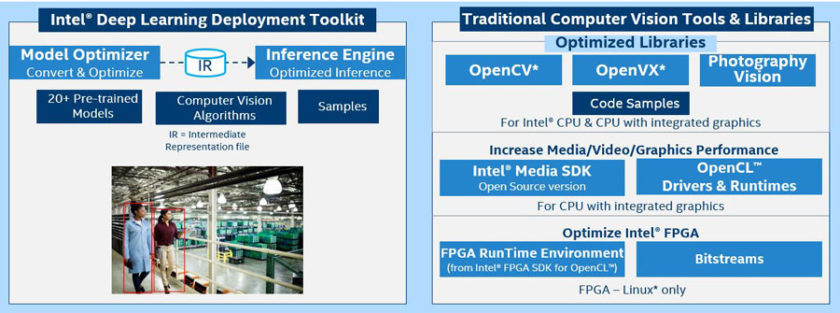 The Intel® OpenVINO™ Toolkit contains more than 20 pre-trained models and algorithms. (Source: Intel®)
