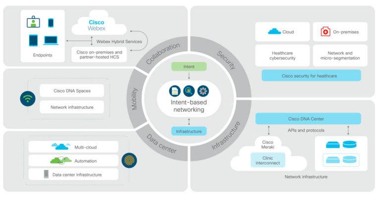 广泛的产品和技术提供了一个解决方案框架
