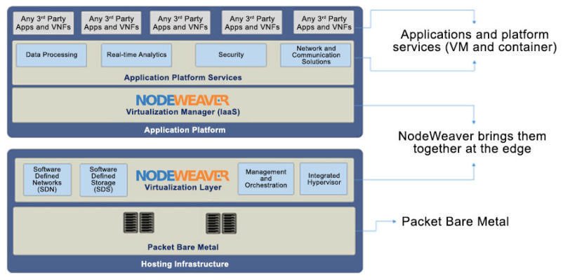 NodeWeaver establishes a redundant, virtualized edge computing infrastructure for increased reliability. (Source: NodeWeaver)