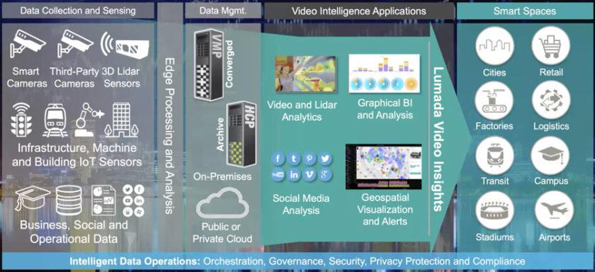 Hitachi Smart Spaces 通过集成物联网传感器数据来提供行业特定的见解。(资料来源:Hitachi Vantara)