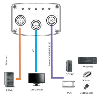 廣泛的 I/O 和可配置的 FPGA 提供了連接各種主機及周邊裝置的靈活性。(資料來源:卓信創馳技術有限公司)