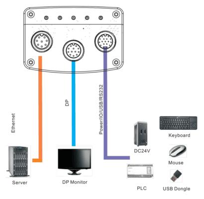 宽泛的 I/O 和可配置的 FPGA 提供了连接各种主机和外围设备的灵活性。(资料来源:未来机器人技术有限公司)