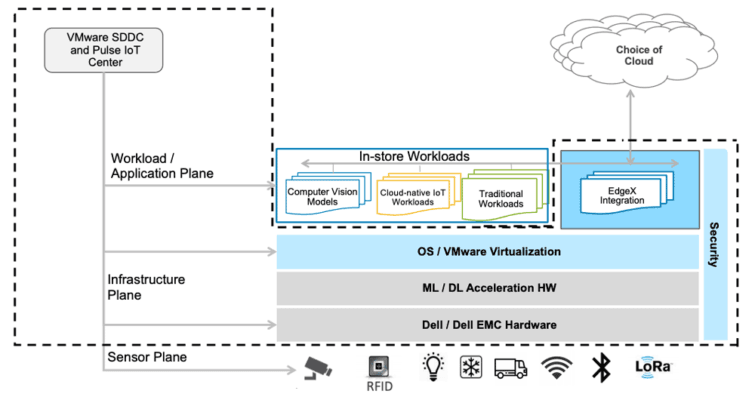 「開放零售計畫」提供了一個框架,可將應用程式跨商店部署或在雲端部署。(資料來源:EdgeX Foundry)