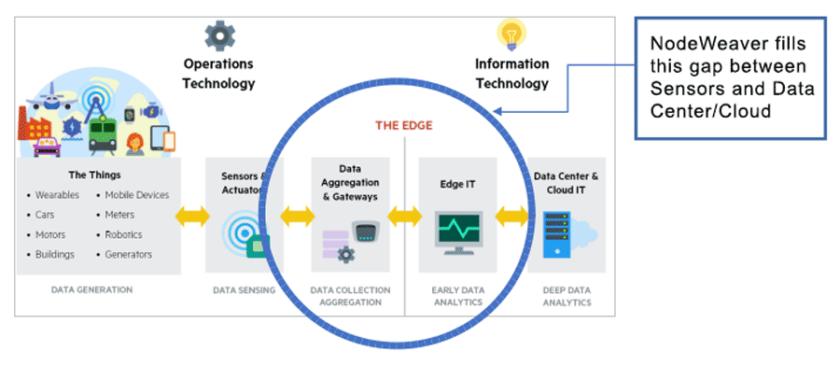 超融合基礎架構填補了邊緣節點與資料中心平台之間的技術差距。(資料來源:NodeWeaver)