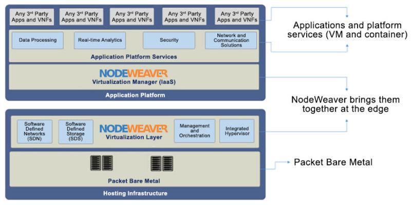 NodeWeaver 建立了冗餘的虛擬化邊緣運算基礎架構,提升了可靠性。(資料來源:NodeWeaver)