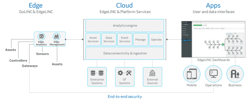 The EdgeLINC platform enables edge-to-cloud connectivity.