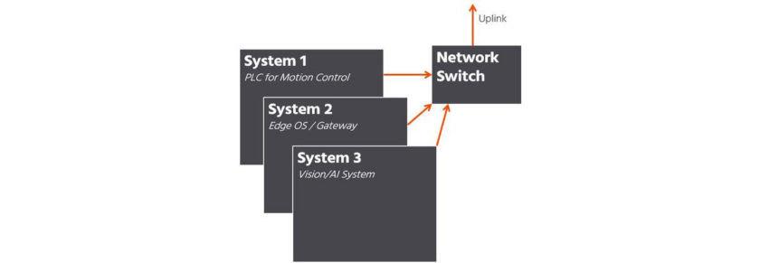 圖 1.建立傳統內嵌式系統原型的方式,需要先微調多項功能,然後才能進展到工作負載合併設計。(資料來源:congatec)