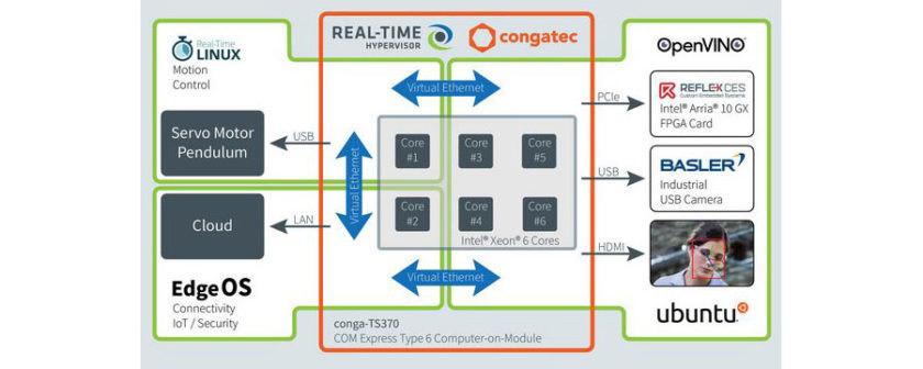 图 2.通过工作负荷整合,工业物联网边缘设备可以在同一硬件上支持多个 IT 和 OT 功能。(资料来源:康佳特)