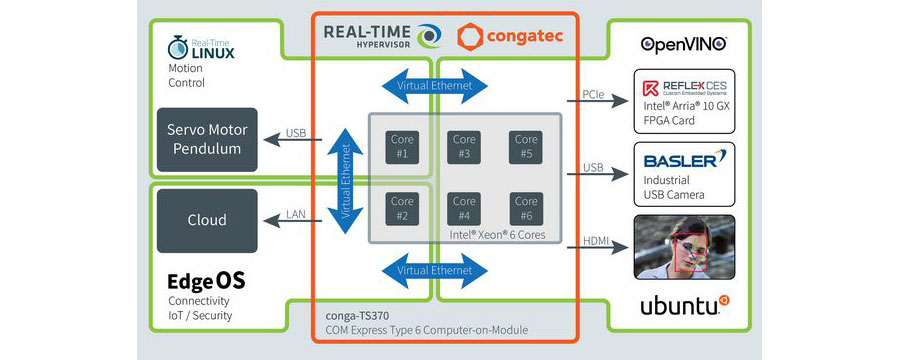 Workload consolidation allows Industrial IoT edge devices to support multiple IT and OT functions on the same hardware. (Source: congatec)