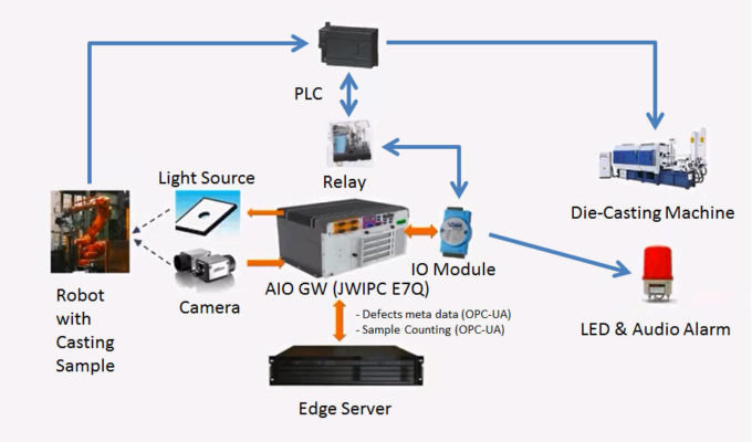 The JWIPC Kit gives systems integrators a boost on building computer vision solutions