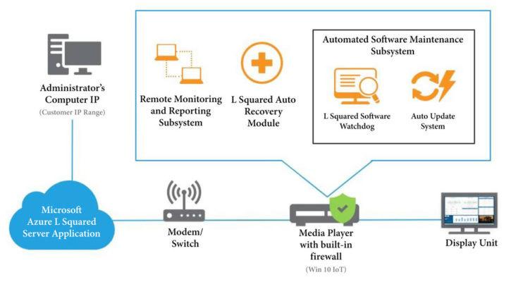 L Squared 数字标牌解决方案提供多个级别的安全性和自动化软件更新