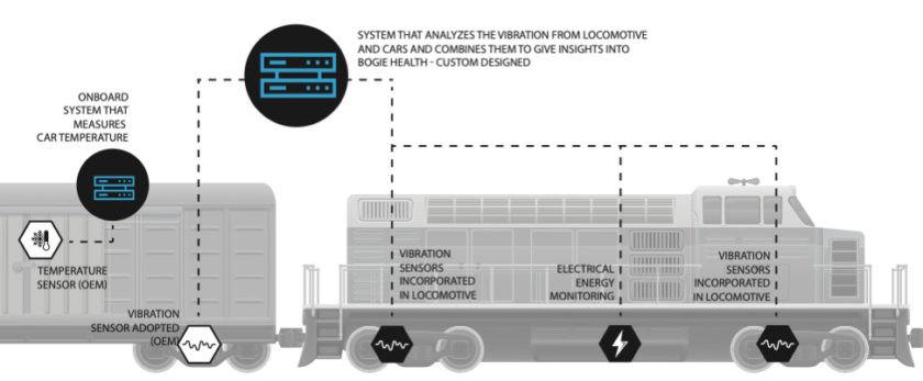火车互联网包括各种连接的传感器和监视器。