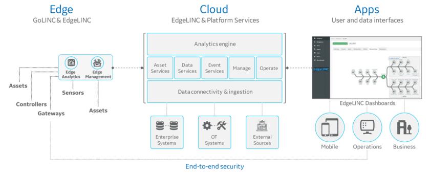 EdgeLINC 平台实现了边缘到云端的连接。