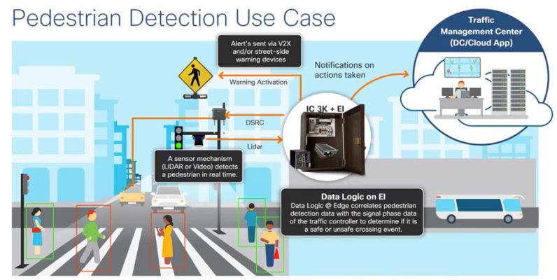 行人安全是实际使用的 Cisco Roadway 解决方案的一个示例。