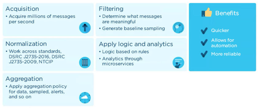 Five components of real-time data processing.