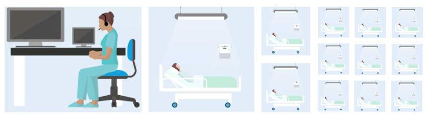 可以添加额外的工作站,让更多员工监护更多患者(每组 12 名患者)