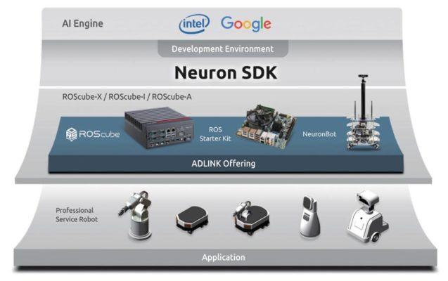 凌华科技解决方案可以为各种使用案例开发机器人视觉和目标识别