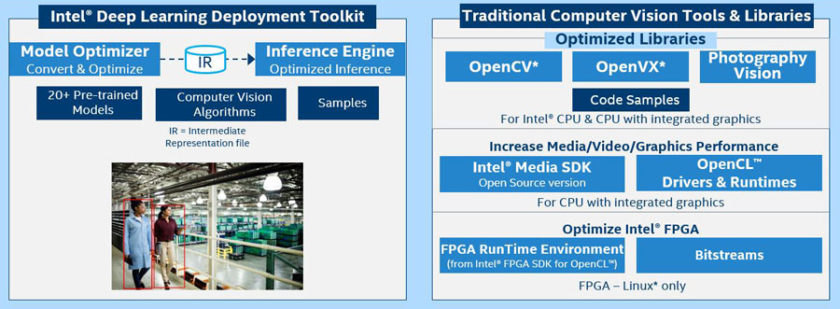 The Intel® OpenVINO™ Toolkit includes AI technology platforms such as OpenCV, OpenCL, and OpenVX. (Source: Intel®)