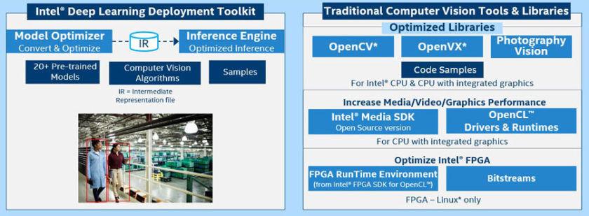 英特尔® OpenVINO™ 工具套件包括人工智能技术平台,例如 OpenCV、OpenCL 和 OpenVX。(来源:英特尔®)