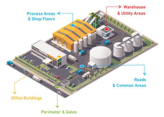 製造業者可以在整個工廠環境裡採用智慧安全應用程式。