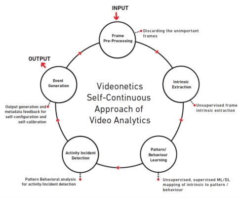 該解決方案利用電腦視覺和機器學習來不斷改善自身能力