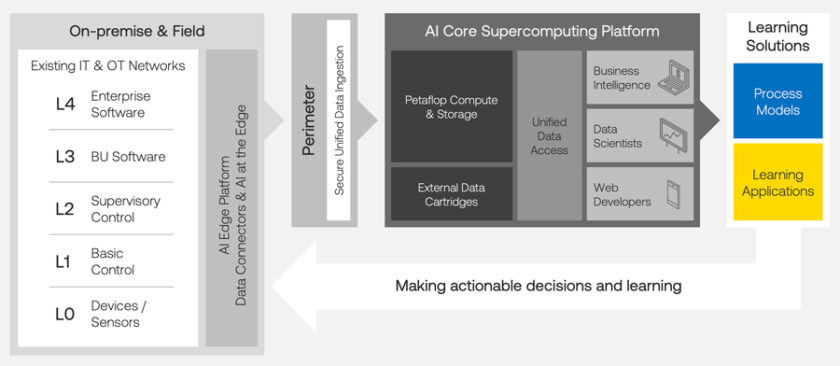 Noodle.ai 企业 AI 平台及其数据流实现工业 4.0。