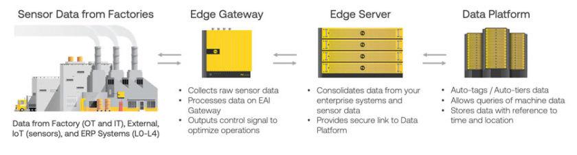 Noodle.ai 的企業人工智慧平台是搭載 Intel® 支援的 Dell EMC 硬體所建立的。