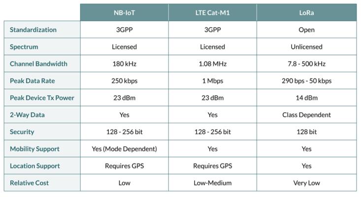 LPWAN 技术为远程和移动物联网应用提供了新的选择。