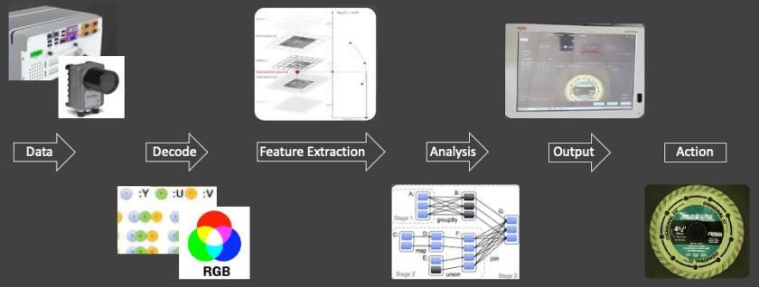 机器视觉应用由各种计算功能组成。
